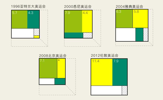 东京奥运会延期一年,损失的不仅是账面上的收入