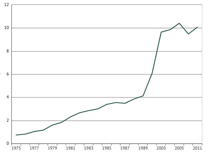 1975年至2011年,尼日利亚大学入学率以年均15.27%的幅度增长