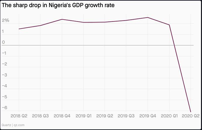 2018年第二季度至2020年第二季度尼日利亚国内生产总值变化情况