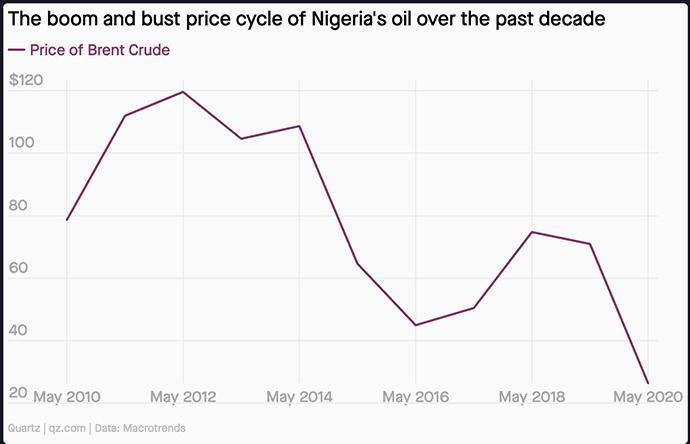 2010年5月至2020年5月尼日利亚石油价格变化