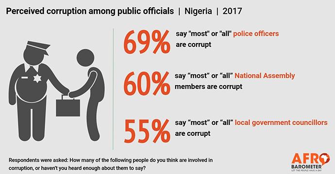 据调查,超过半数的尼日利亚人认为警察、国会议员和地方政府官员是腐败分子