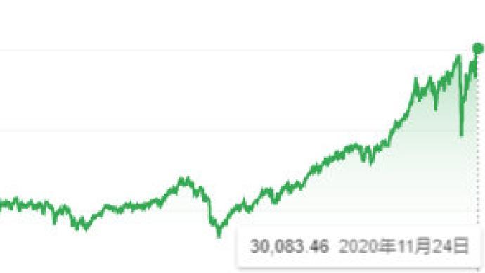 美股道琼斯指数首次突破30000点,创历史新高