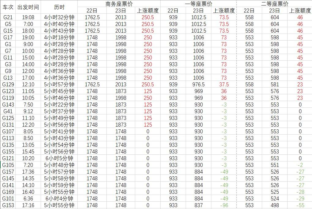 京沪高铁浮动票价启用前后票价对比,红色为价格上涨,绿色为价格下降。以上票价为11月25日18时12306网站显示数据。 陈悦图