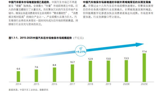 2020中國汽車后市場白皮書發布,汽車保有量將登頂全球