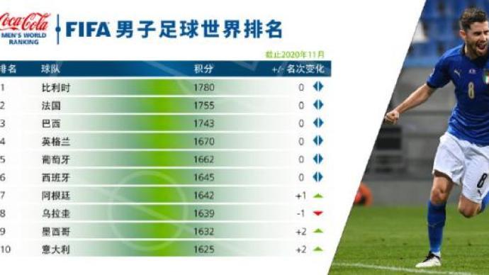 國際足聯公布最新排名:意大利重返前十,中國隊排第75位