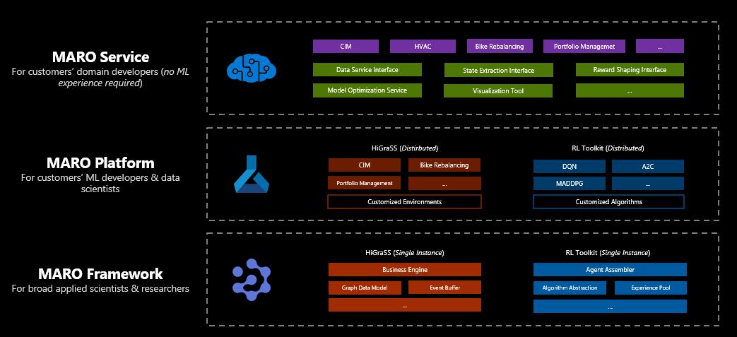 MARO 平台的三层架构