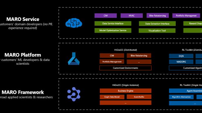 微软亚研院开源MARO平台:解决多行业资源优化调度问题