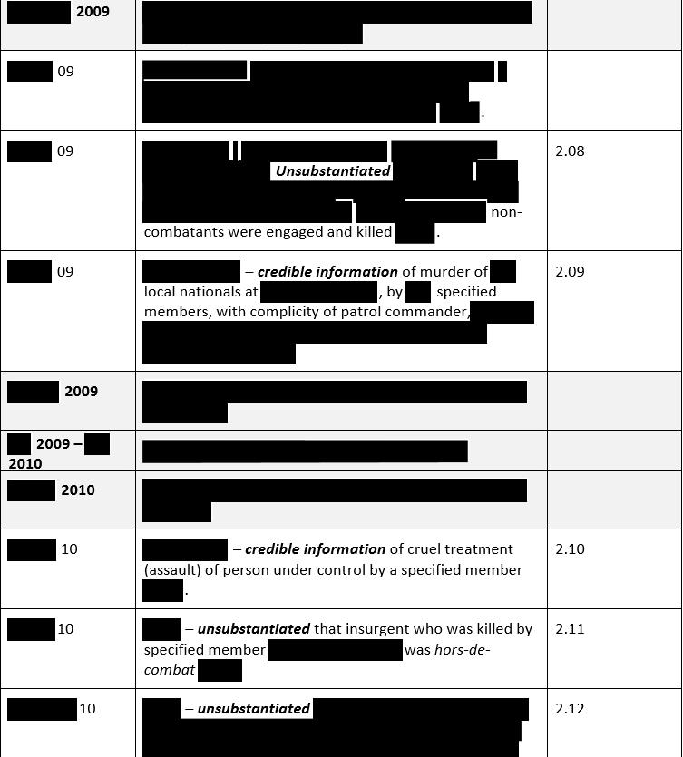 澳国防部公布的暴行调查报告中存在大量遮盖