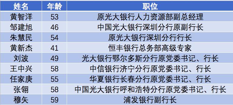 股份行被查情况(数据截至12月18日)