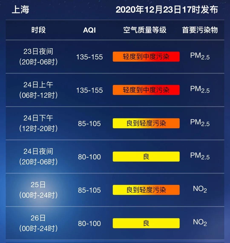 """本文图片均为""""上海预警发布""""微信公号 图"""