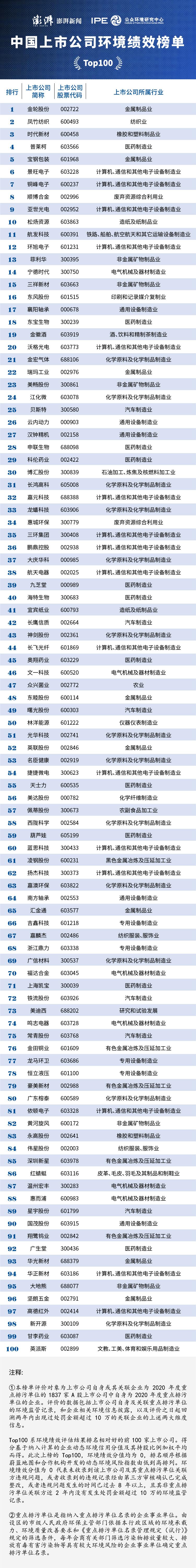 星耀娱乐平台注册:澎湃联合公众环境研究中心发布首份中国上市公司环境绩效榜单