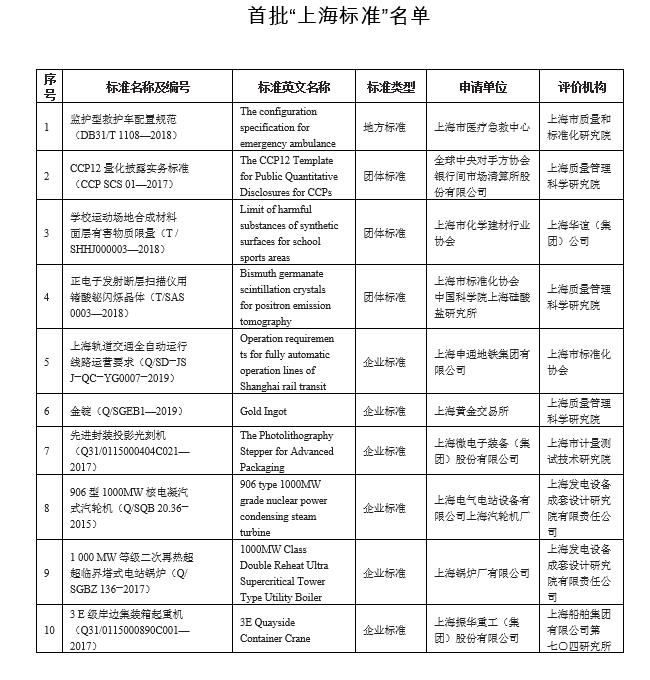 """首批""""上海标准""""名单 上海市市场监管局 图"""