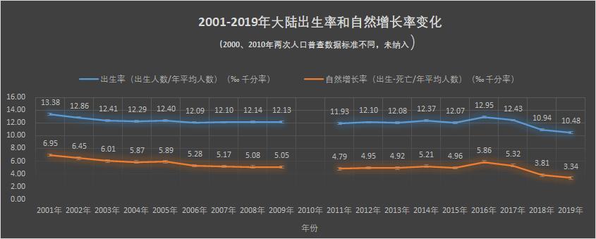 數據均來源于國家統計局《全國年度統計公報》。