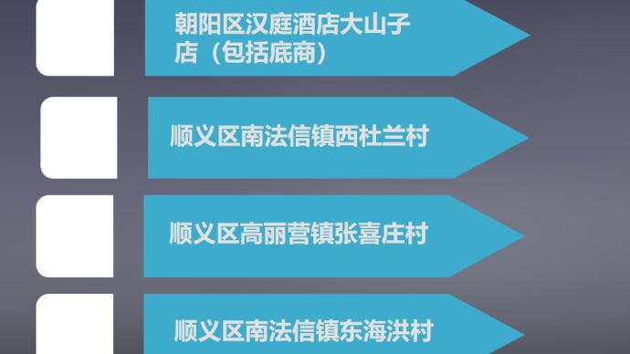 北京順義南法信鎮東海洪村升為中風險地區,全市共4個中風險區