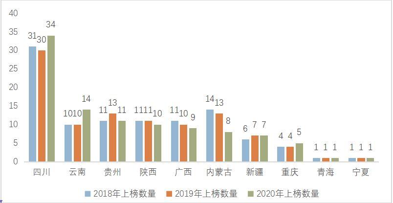 2018-2020年西部各省(区、市)百强县上榜数目对比(单位:个)