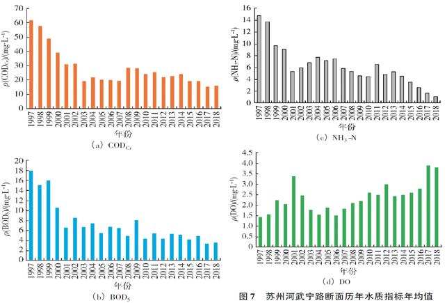 苏州河武宁路断面历年水质指标年均值 (a)化学需氧量(b)五日生化需氧量(c)氨氮(d)溶解氧 。赵敏华 供图