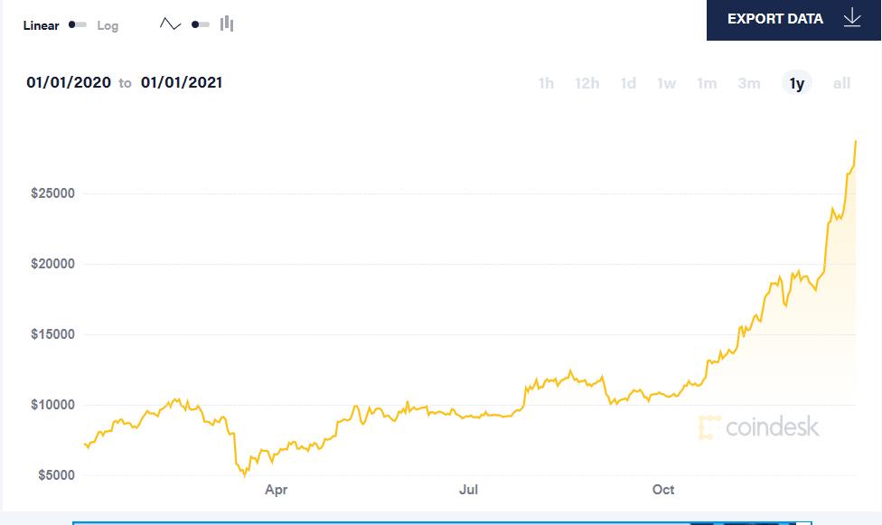 一年以来比特币价格走势 来源:比特币新闻资讯网Coindesk