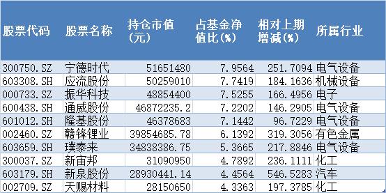 农银工业4.0混合2020年三季报十大重仓股
