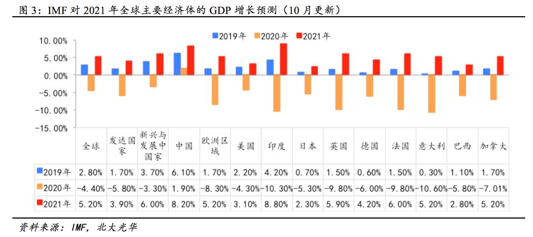 北大光华管理学院:2021年中国经济稳步复苏改革蓄势而发