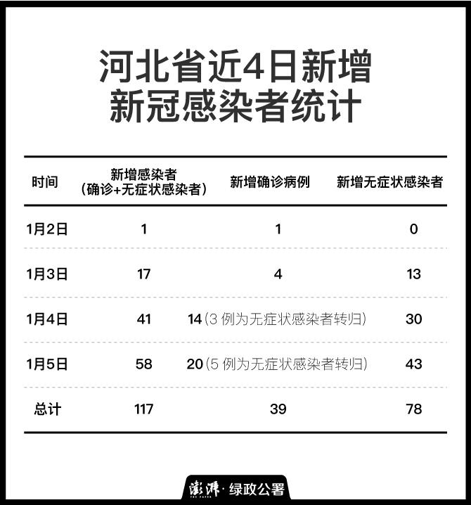 数据来源:河北省卫健委官网