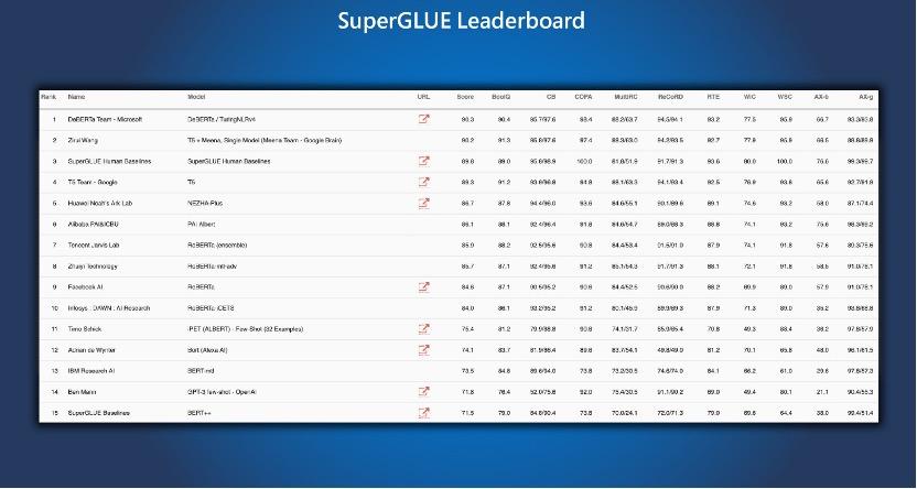 SuperGLUE榜单