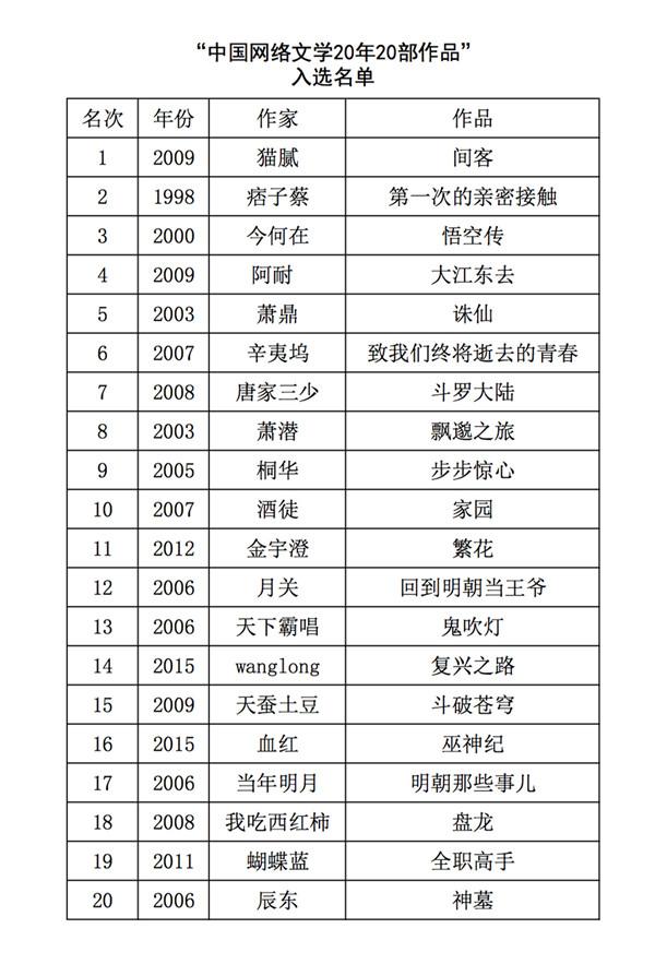 """""""中国网络文学20年20部优秀作品""""推选结果"""