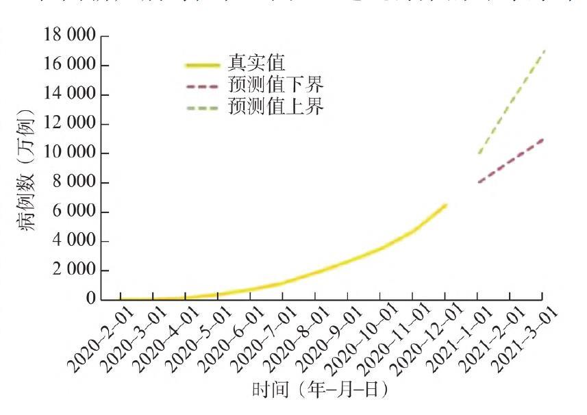全球疫情时间分布及预测。 论文《2020-2021 年度新型冠状病毒肺炎疫情发展趋势分析与应对》 图