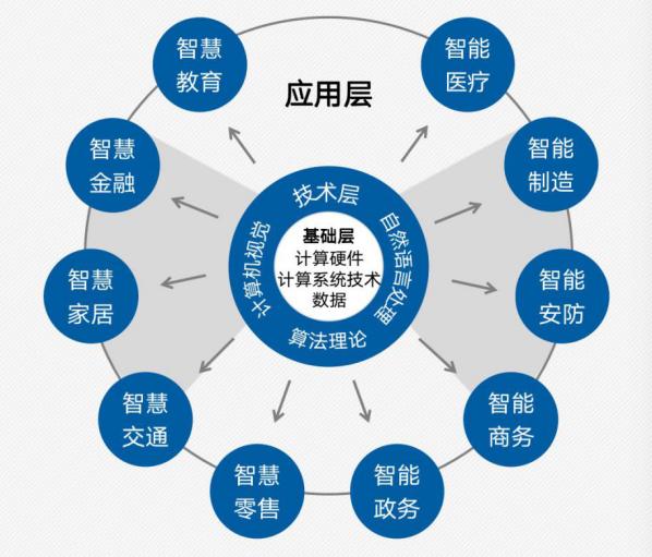 图1 人工智能创新生态三圈层结构示意图