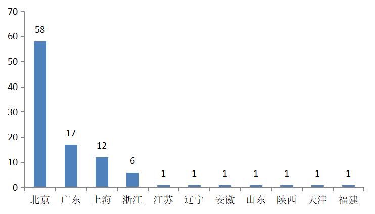 图42019年赛迪人工智能综合实力百强企业地域分布 资料来源:赛迪2019人工智能企业百强榜