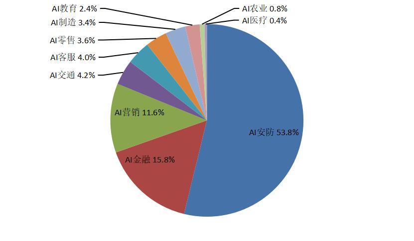 图2 2019年中国AI在实体经济应用中的产业份额占比 资料来源:前瞻产业研究院