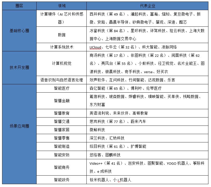 注:表中排名来自于2019年赛迪人工智能企业百强排行榜;表中企业为总部在上海的人工智能企业。