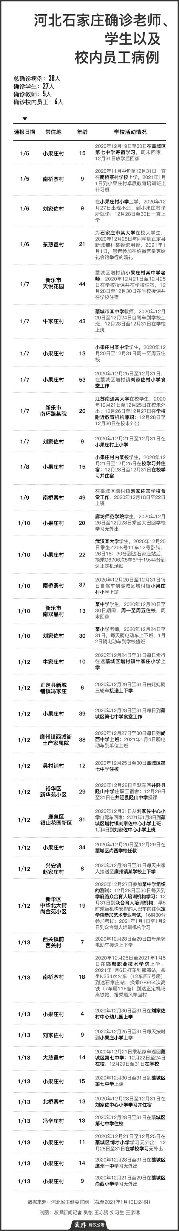 河北石家庄确诊新冠肺炎的教师、学生以及校内员工病例。制图:澎湃新闻记者 吴怡 王亦赟 实习生 王彦琳