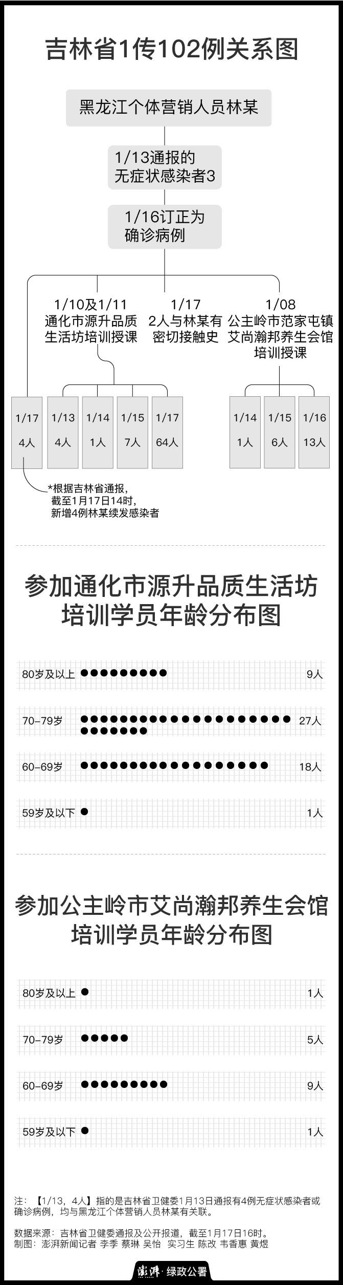 吉林1传102例关系图(数据来源:吉林省卫健委,截至1月17日16时)