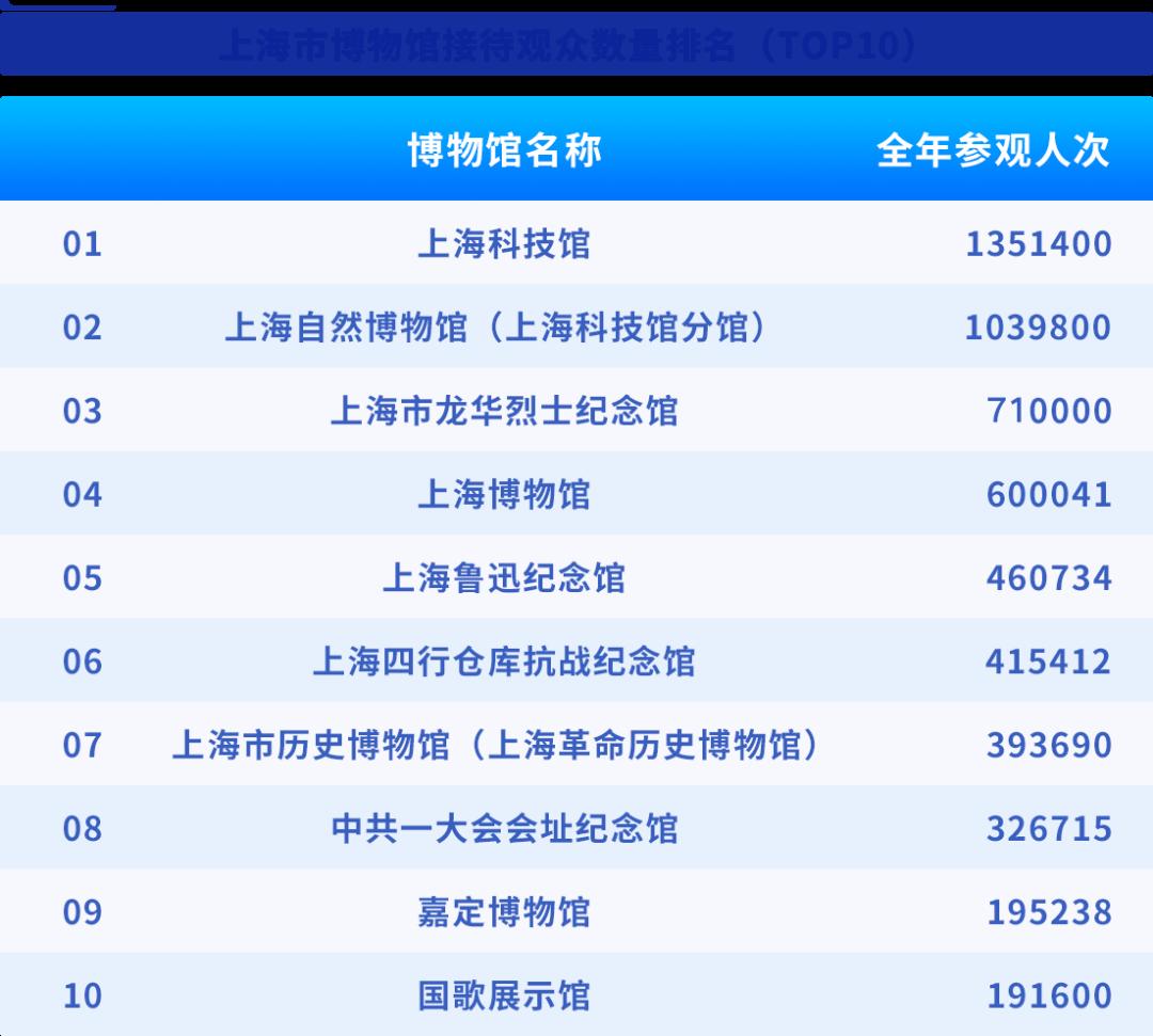 每16万人拥有一座博物馆,上海市博物馆年度报告公布