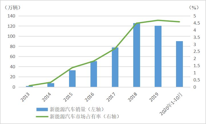 图1:中国新能源汽车销售规模不断扩大 数据来源:中国汽车工业协会