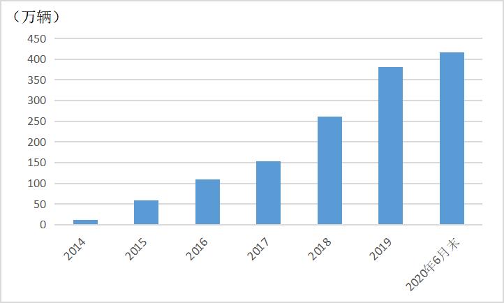 图2:中国新能源汽车保有量稳步上升 数据来源:公安部交通管理局