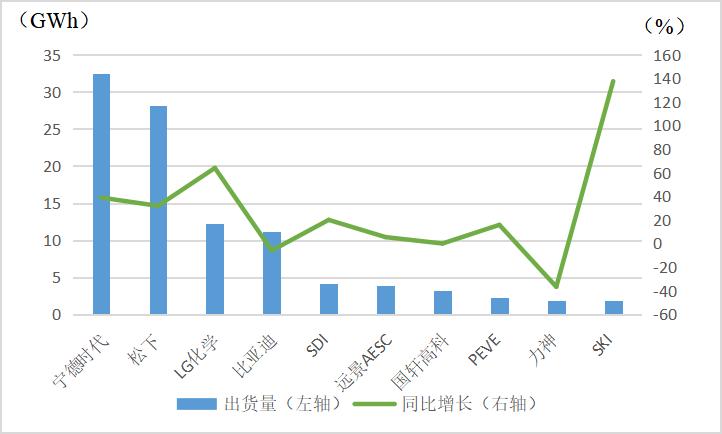 图3:2019年动力电池出货量排名前十企业 数据来源:韩国SNE Research