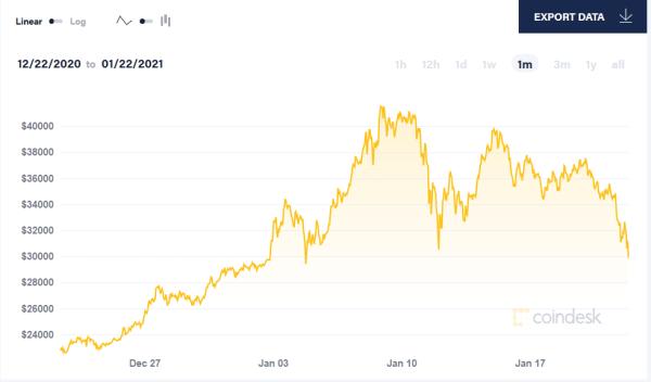 近一个月以来比特币价格走势 来源:比特币新闻资讯网Coindesk