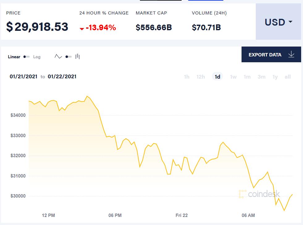 比特币24小时内价格走势 来源:比特币新闻资讯网Coindesk