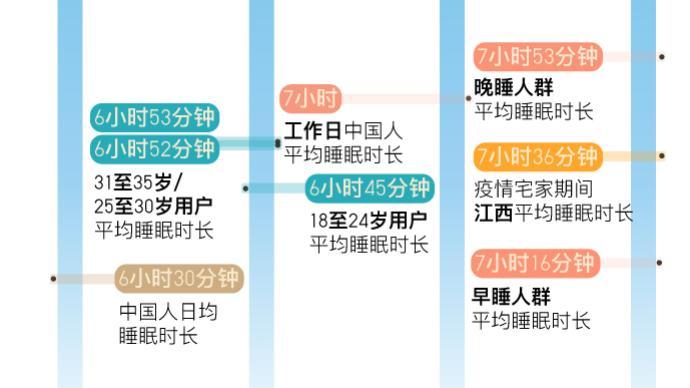 中国人到底每天睡多久?