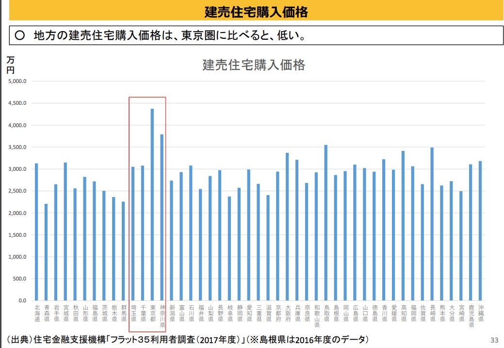 日本住宅金融支援机构2017年调查:东京圈内的成品住宅的购入价格明显高于其他地方。日本内阁府报告