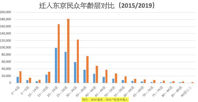 澎湃新闻根据日本总务省数据局《住民基本台帳人口移動報告 2015年》、《住民基本台帳人口移動報告 2019年》统计制作