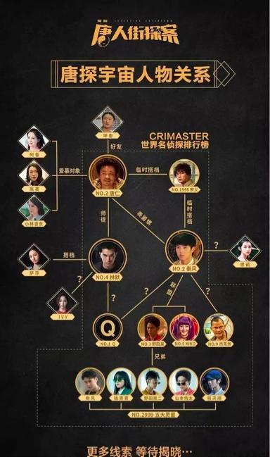 """《唐探3》串起了此前""""唐探宇宙""""的主要人物"""