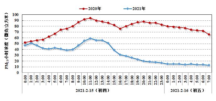 2020年和2021年大年初四至初五上海市PM2.5小时浓度变化。