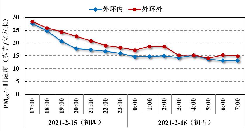 2021年大年初四至初五上海外环内外PM2.5小时浓度变化。