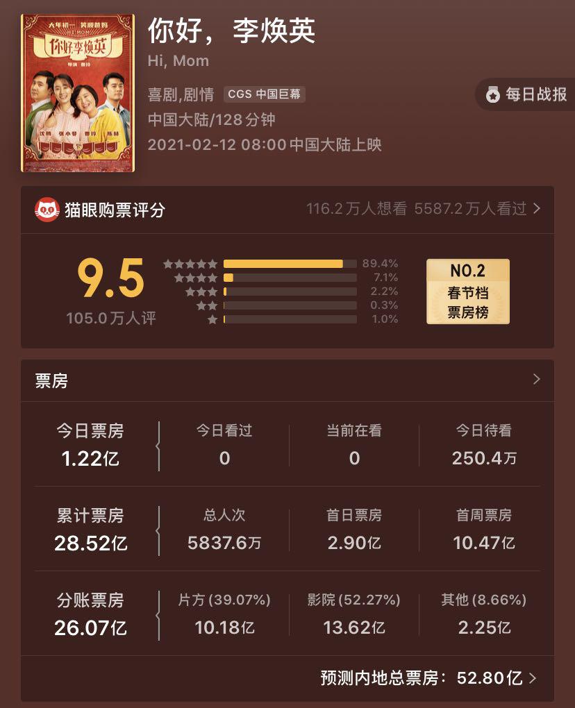 猫眼对于《你好,李焕英》的最终票房预测为52.8亿。
