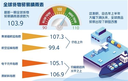 星耀娱乐:世贸组织货物贸易晴雨表显示:全球贸易强劲反弹或难持续