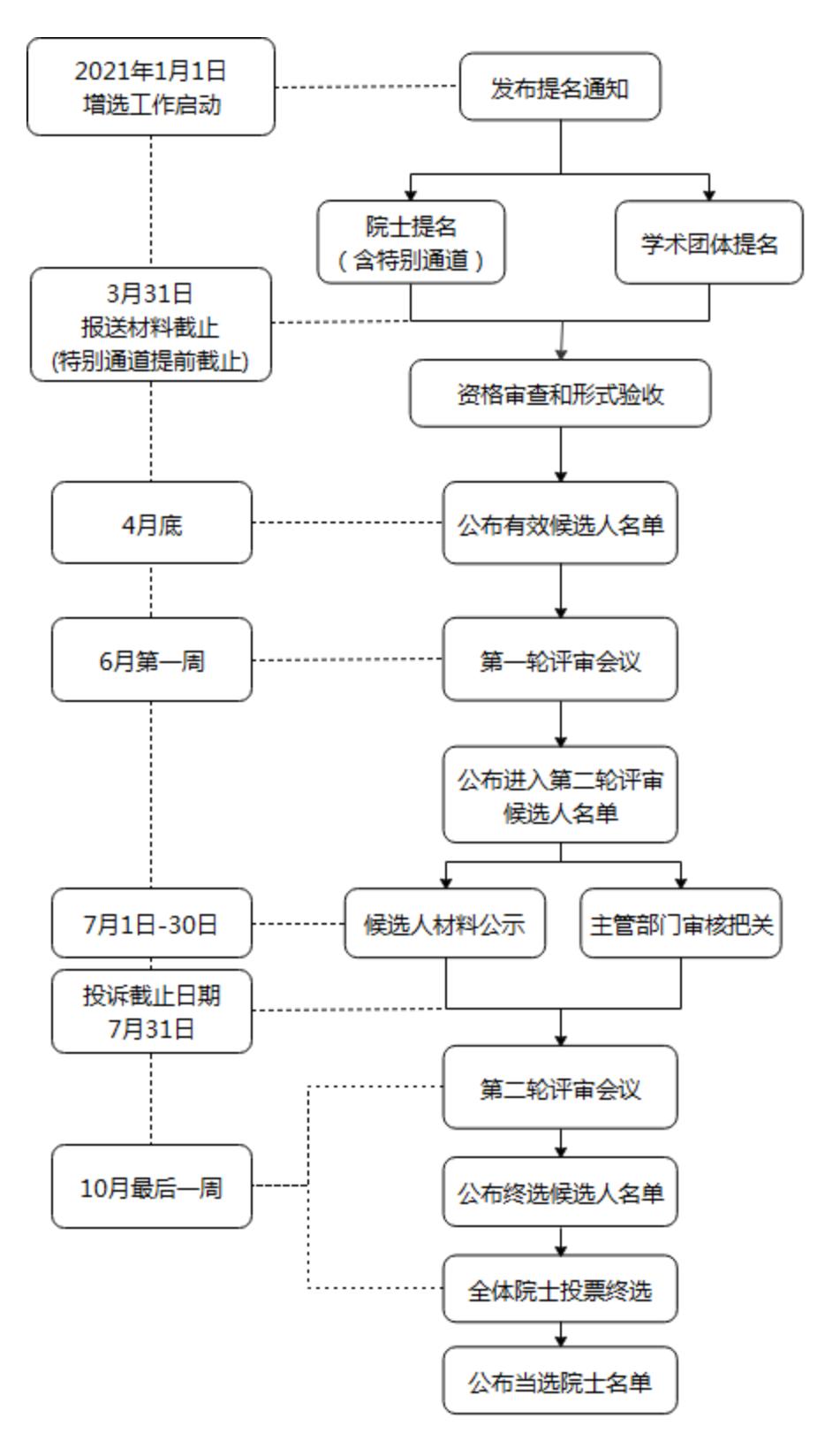 来源:中国工程院官网