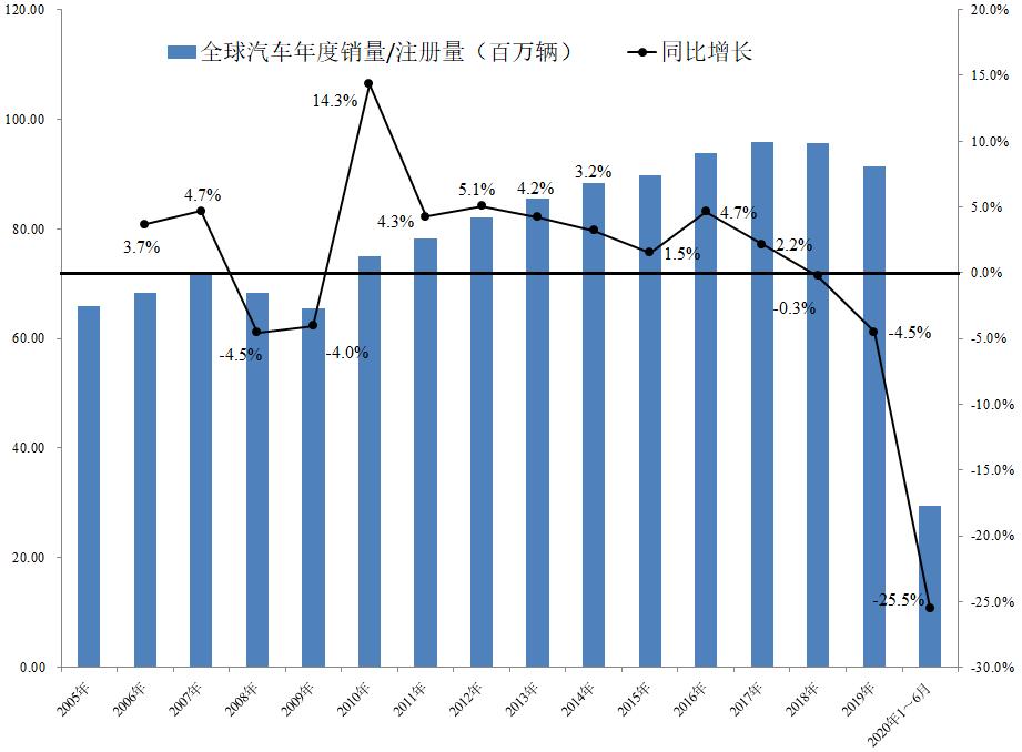 图12005年至2020年上半年全球汽车销量情况。资料来源: 世界汽车组织(OICA);作者计算。