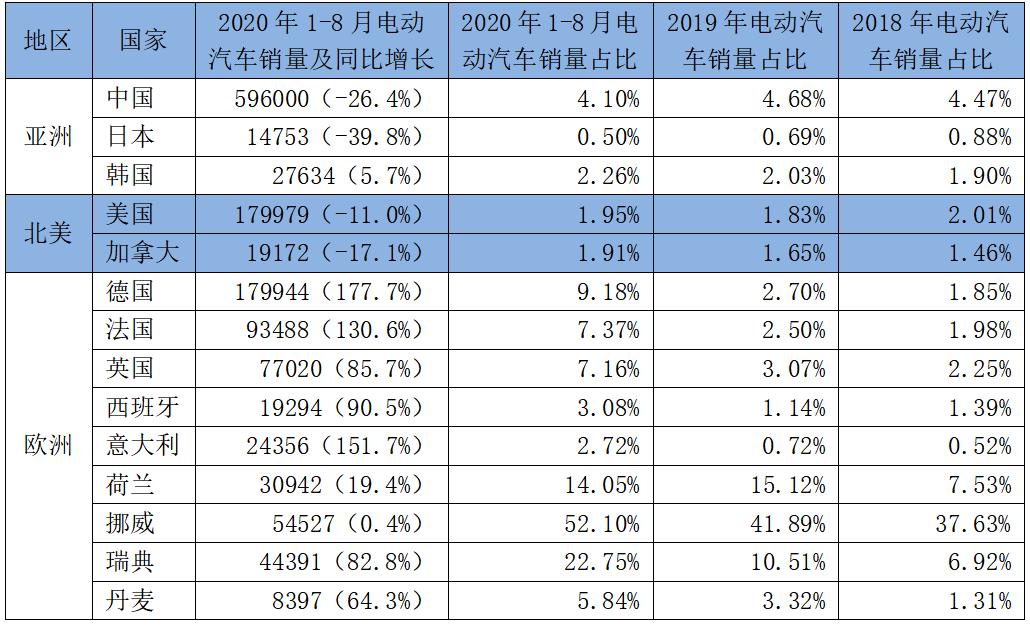 资料来源:中国数据来自中国汽车工业协会,其余来自Marklines数据库;作者计算。 注:包括纯电动汽车、插电式混合动力汽车、氢燃料电池汽车。
